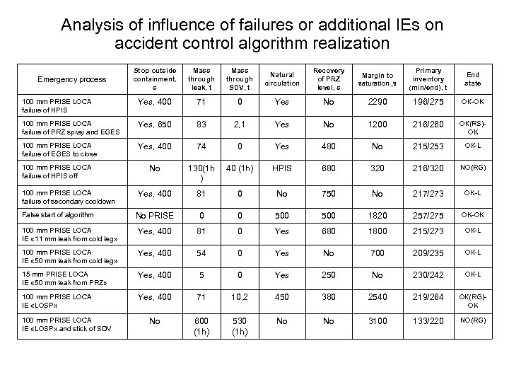 Analysis of influence of failures or additional IEs on accident control algorithm realization Stop