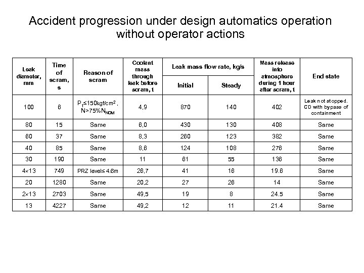 Accident progression under design automatics operation without operator actions Leak diameter, mm Time of