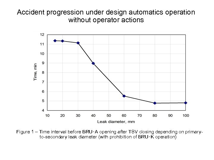 Accident progression under design automatics operation without operator actions Figure 1 – Time interval