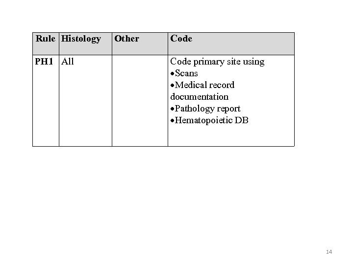 Rule Histology PH 1 All Other Code primary site using Scans Medical record documentation
