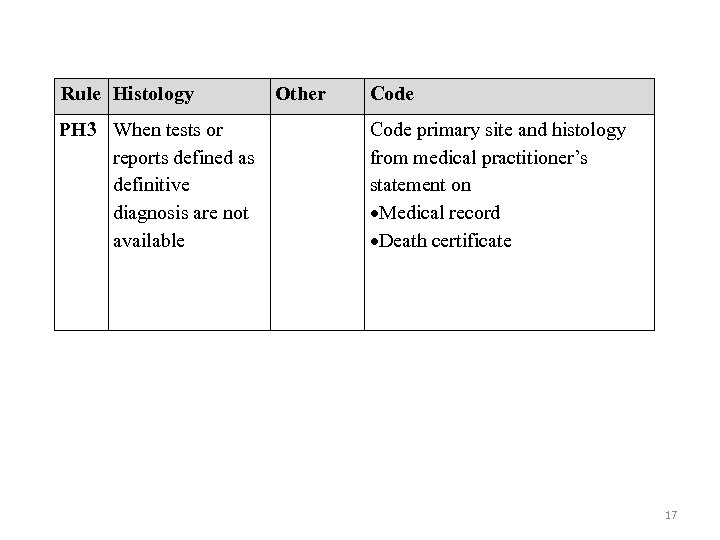 Rule Histology PH 3 When tests or reports defined as definitive diagnosis are not