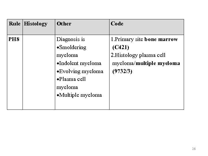 Rule Histology Other Code PH 8 Diagnosis is Smoldering myeloma Indolent myeloma Evolving myeloma