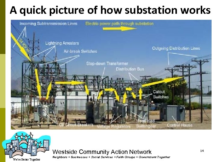 A quick picture of how substation works Westside Community Action Network We're Better Together