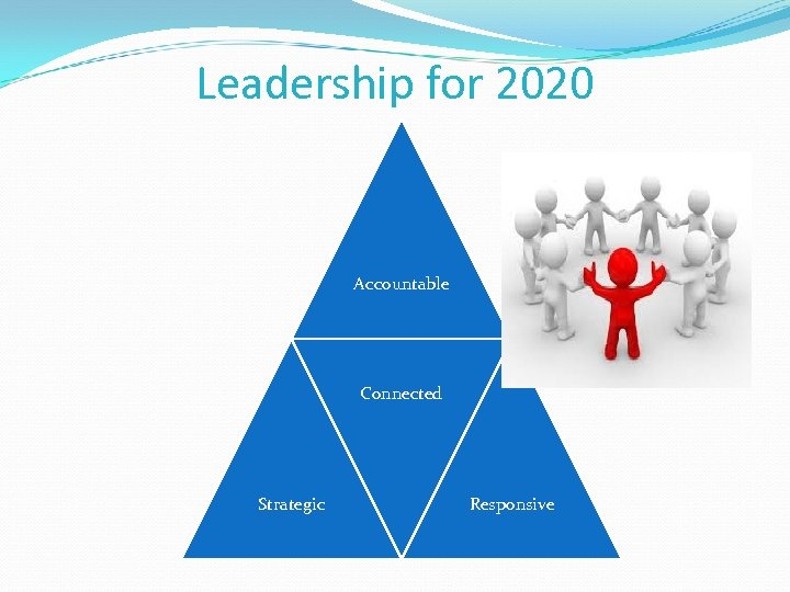 Leadership for 2020 Accountable Connected Strategic Responsive
