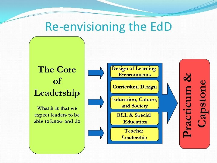 The Core of Leadership What it is that we expect leaders to be able