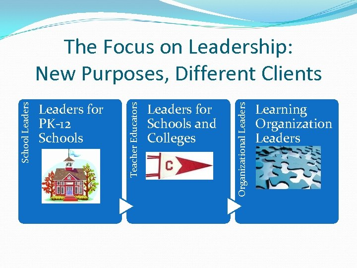 Leaders for Schools and Colleges Organizational Leaders for PK-12 Schools Teacher Educators School Leaders