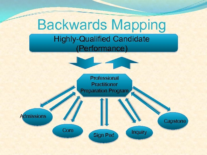 Backwards Mapping Highly-Qualified Candidate (Performance) Professional Practitioner Preparation Program Admissions Capstone Core Sign Ped