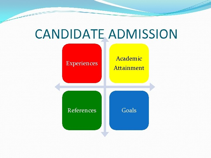 CANDIDATE ADMISSION Experiences Academic Attainment References Goals