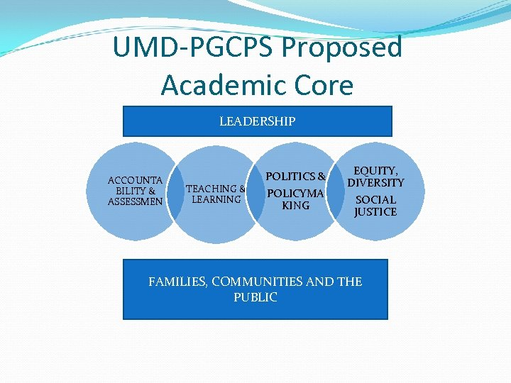 UMD-PGCPS Proposed Academic Core LEADERSHIP ACCOUNTA BILITY & ASSESSMEN TEACHING & LEARNING POLITICS &