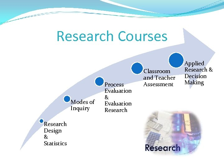 Research Courses Modes of Inquiry Research Design & Statistics Process Evaluation & Evaluation Research