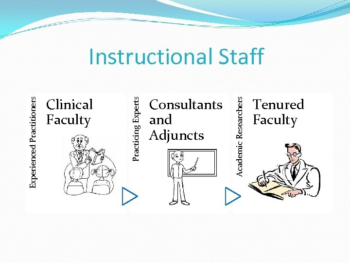 Consultants and Adjuncts Academic Researchers Clinical Faculty Practicing Experts Experienced Practitioners Instructional Staff Tenured