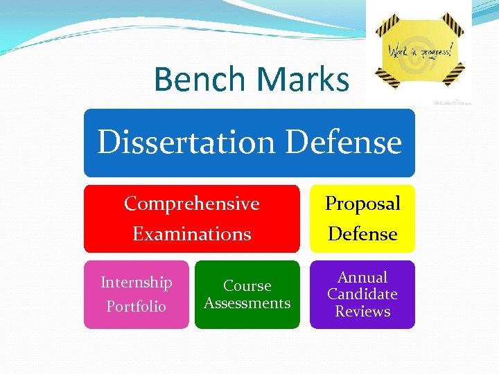 Bench Marks Dissertation Defense Comprehensive Proposal Examinations Defense Internship Portfolio Course Assessments Annual Candidate