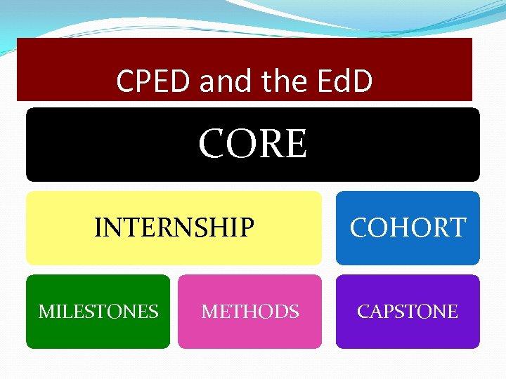 CPED and the Ed. D CORE INTERNSHIP MILESTONES METHODS COHORT CAPSTONE