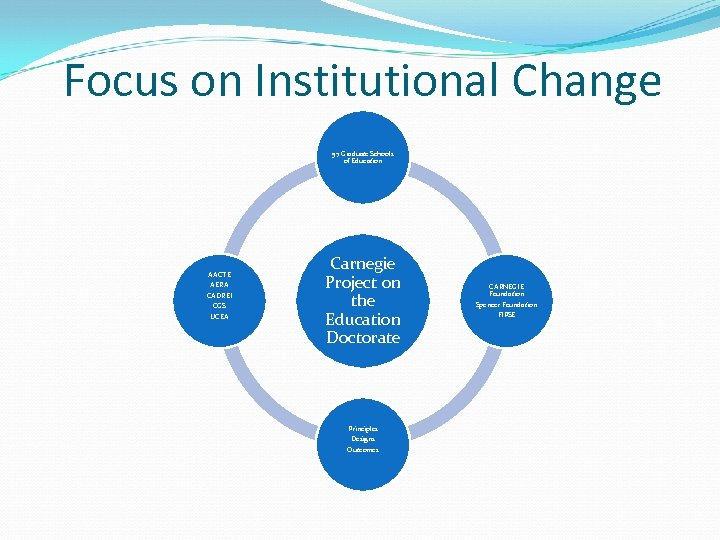 Focus on Institutional Change 57 Graduate Schools of Education AACTE AERA CADREI CGS UCEA