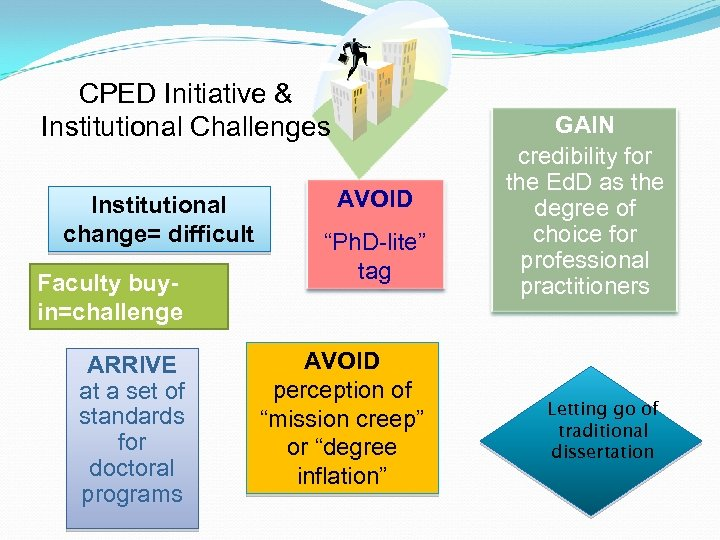 CPED Initiative & Institutional Challenges Institutional change= difficult Faculty buyin=challenge ARRIVE at a set