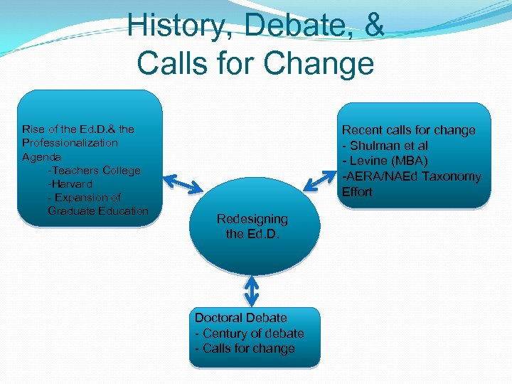 History, Debate, & Calls for Change Rise of the Ed. D. & the Professionalization