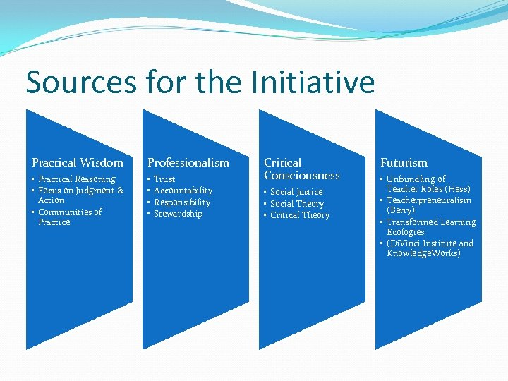 Sources for the Initiative Practical Wisdom Professionalism • Practical Reasoning • Focus on Judgment