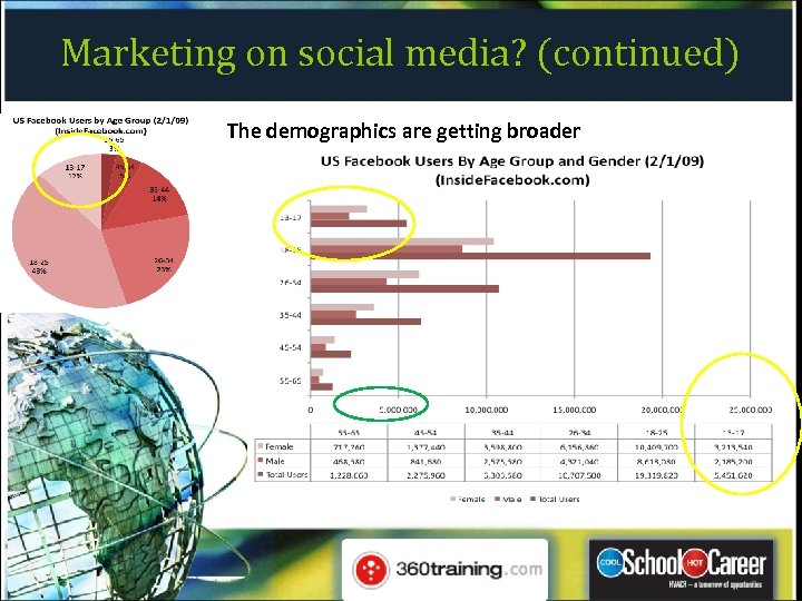 Marketing on social media? (continued) The demographics are getting broader