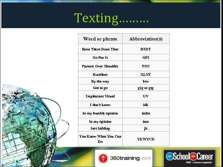 Texting……… Word or phrase Abbreviation(s) Been There Done That BTDT Go For It GFI