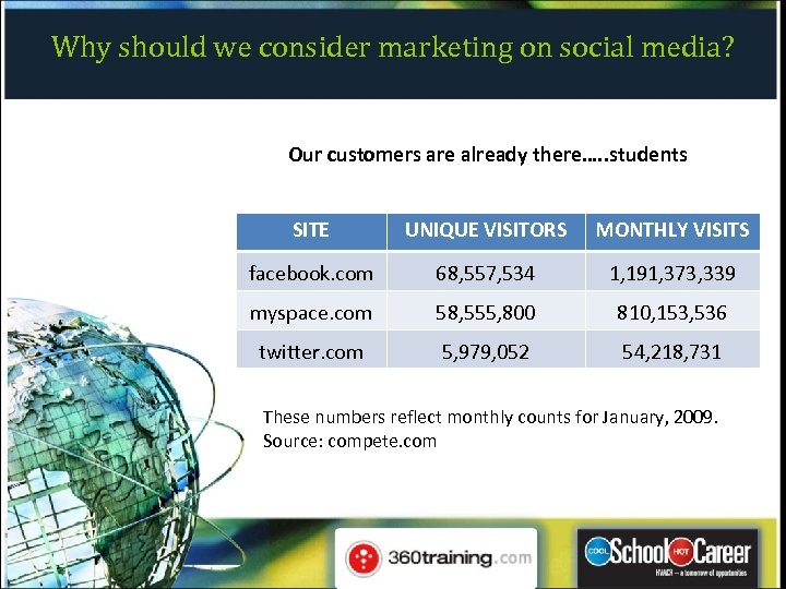 Why should we consider marketing on social media? Our customers are already there…. .