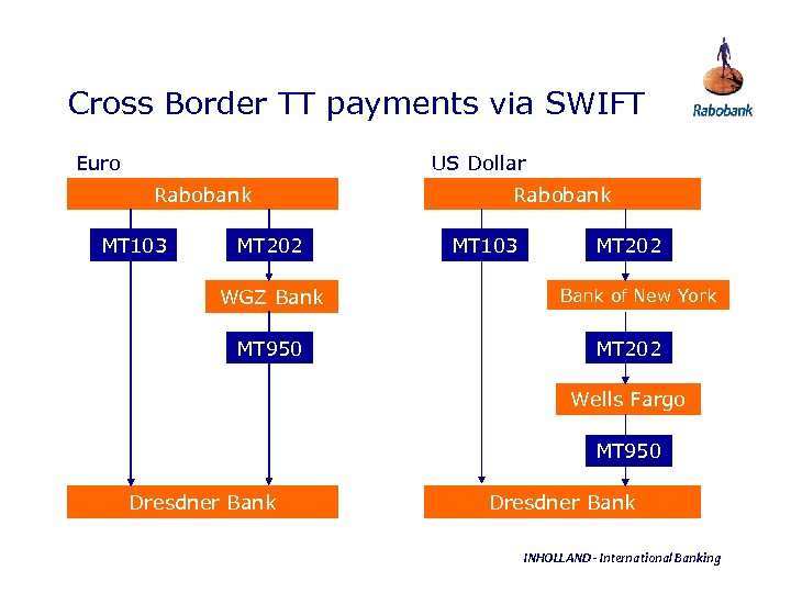 Cross Border TT payments via SWIFT Euro US Dollar Rabobank MT 103 MT 202