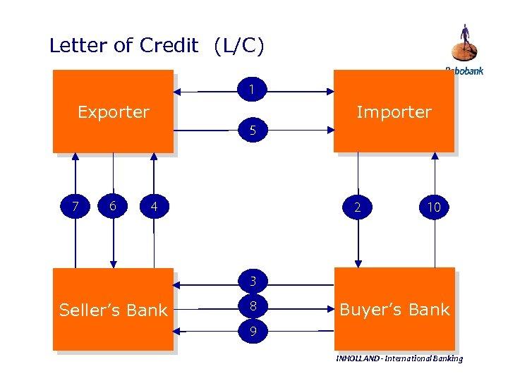 Letter of Credit (L/C) 1 Importer Exporter 5 7 6 4 2 10 3