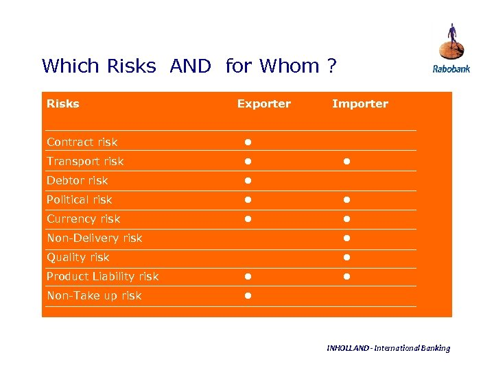 Which Risks AND for Whom ? Risks Exporter Importer Contract risk Transport risk Debtor