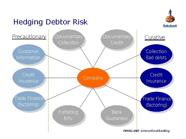 Hedging Debtor Risk Precautionary Documentary Collection Documentary Credit Customer information Curative Collection Bad debts