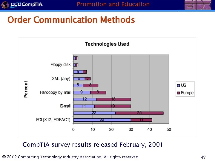 Promotion and Education Order Communication Methods Comp. TIA survey results released February, 2001 ©