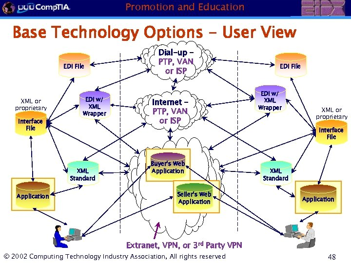 Promotion and Education Base Technology Options - User View EDI File XML or proprietary