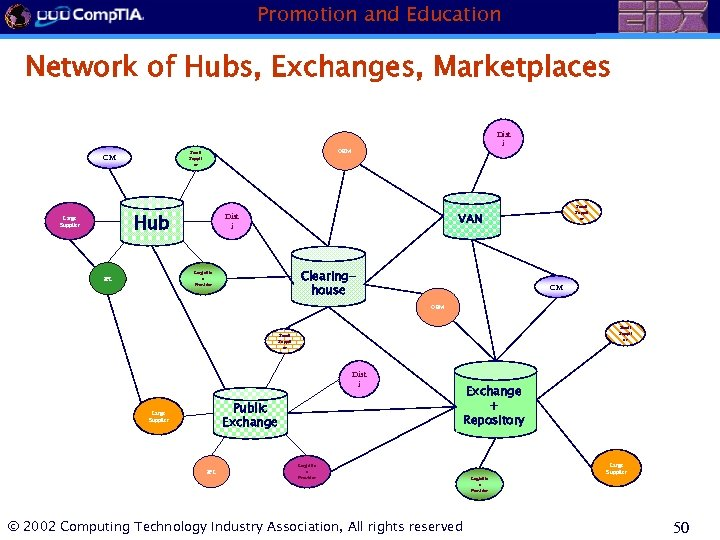 Promotion and Education Network of Hubs, Exchanges, Marketplaces OEM Small Suppli er CM Hub