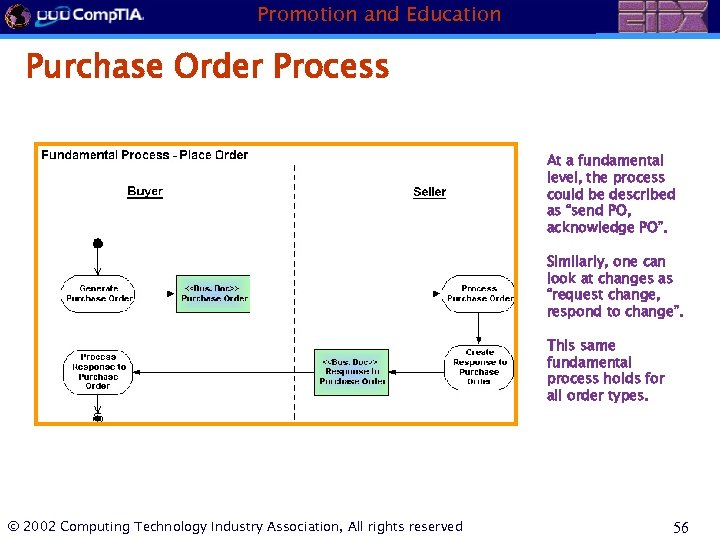 Promotion and Education Purchase Order Process At a fundamental level, the process could be