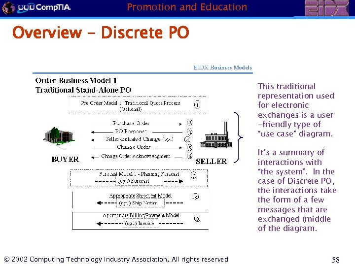Promotion and Education Overview - Discrete PO This traditional representation used for electronic exchanges