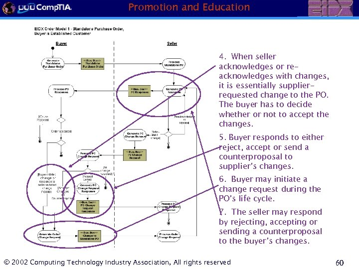 Promotion and Education 4. When seller acknowledges or reacknowledges with changes, it is essentially