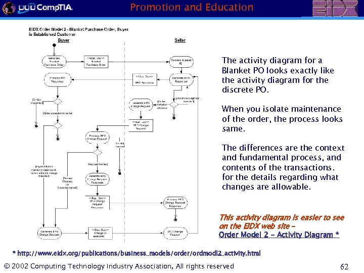 Promotion and Education The activity diagram for a Blanket PO looks exactly like the