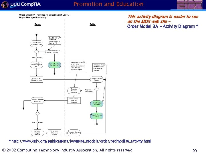 Promotion and Education This activity diagram is easier to see on the EIDX web