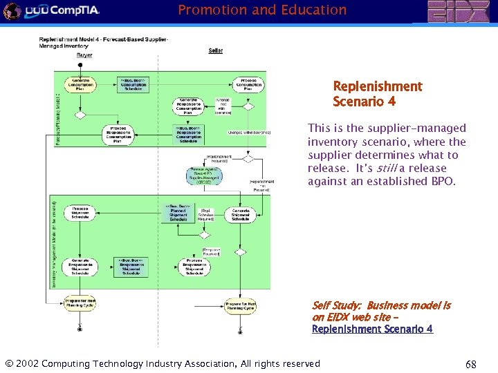 Promotion and Education Replenishment Scenario 4 This is the supplier-managed inventory scenario, where the