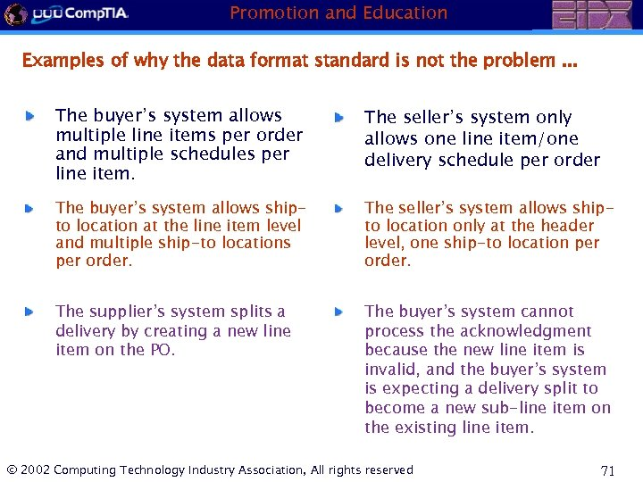 Promotion and Education Examples of why the data format standard is not the problem.