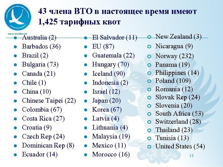 43 члена ВТО в настоящее время имеют 1, 425 тарифных квот www. worldec. ru