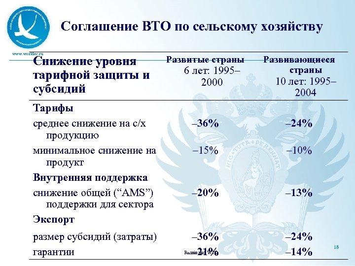 Соглашение ВТО по сельскому хозяйству www. worldec. ru Снижение уровня тарифной защиты и субсидий