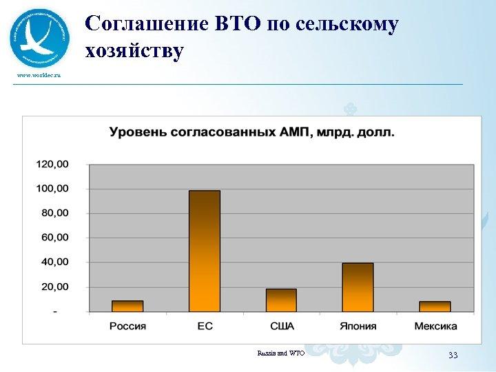 Соглашение ВТО по сельскому хозяйству www. worldec. ru Russia and WTO 33