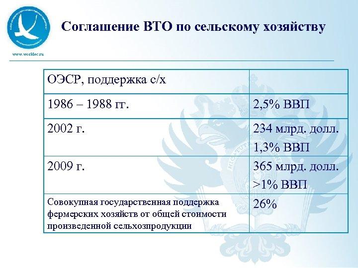 Соглашение ВТО по сельскому хозяйству www. worldec. ru ОЭСР, поддержка с/х 1986 – 1988