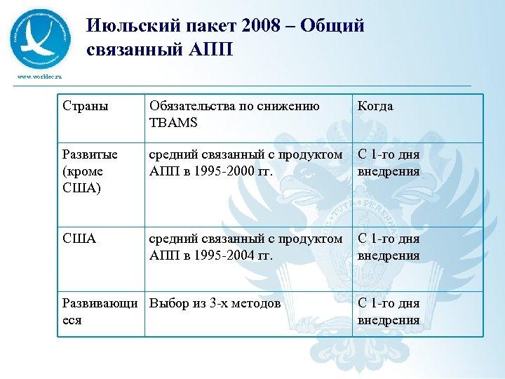 Июльский пакет 2008 – Общий связанный АПП www. worldec. ru Страны Обязательства по снижению