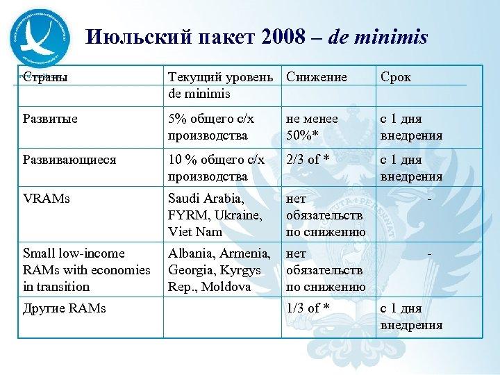Июльский пакет 2008 – de minimis Страны Текущий уровень Снижение de minimis Срок Развитые