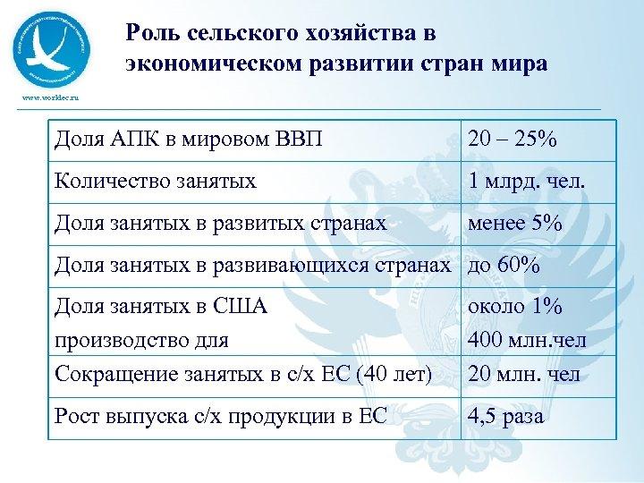 Роль сельского хозяйства в экономическом развитии стран мира www. worldec. ru Доля АПК в