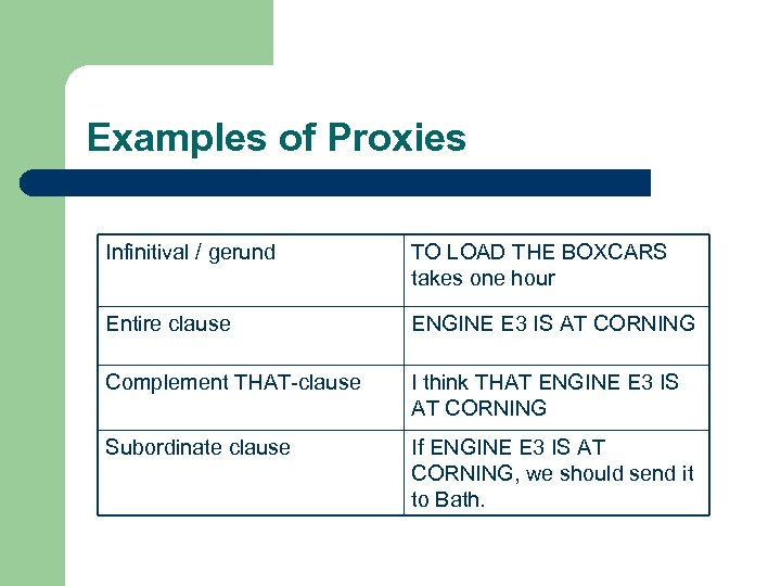 Examples of Proxies Infinitival / gerund TO LOAD THE BOXCARS takes one hour Entire