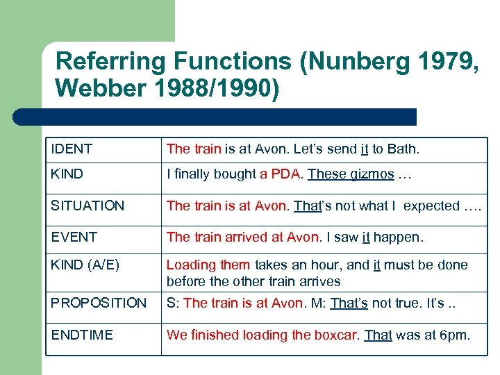 Referring Functions (Nunberg 1979, Webber 1988/1990) IDENT The train is at Avon. Let's send
