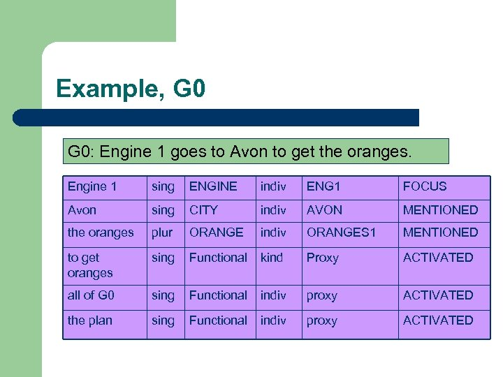 Example, G 0: Engine 1 goes to Avon to get the oranges. Engine 1