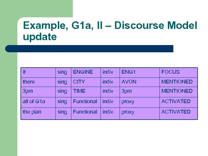 Example, G 1 a, II – Discourse Model update It sing ENGINE indiv ENG
