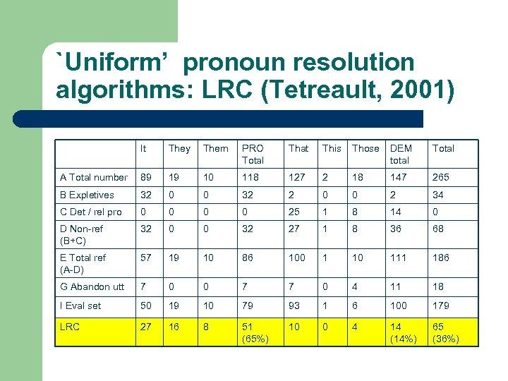 `Uniform' pronoun resolution algorithms: LRC (Tetreault, 2001) It They Them PRO Total That This